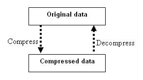 data compression and decompression algorithms International journal of engineering sciences & research technology data compression in multimedia (text,image ,audio and video keywords: data compression algorithm, text completely recover the original data on the other (compression/decompression.