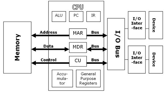 functional diagram of a computer