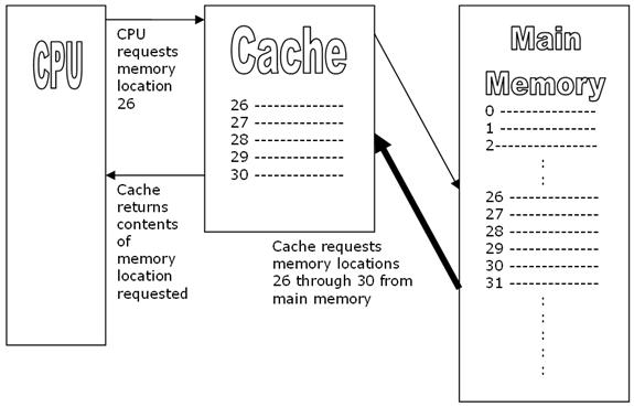 cashe level 2 A) the processor will search for the requested block in the l1 cache first if it is not found in the l1 cache it will look in the l2 b) up to you whether it uses the copy from the l2 before writing into the l1.