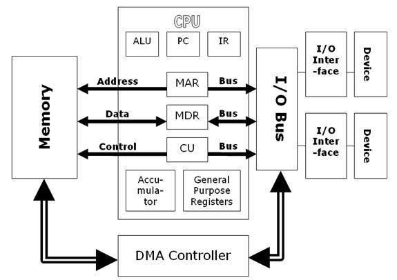 Implementing Dma