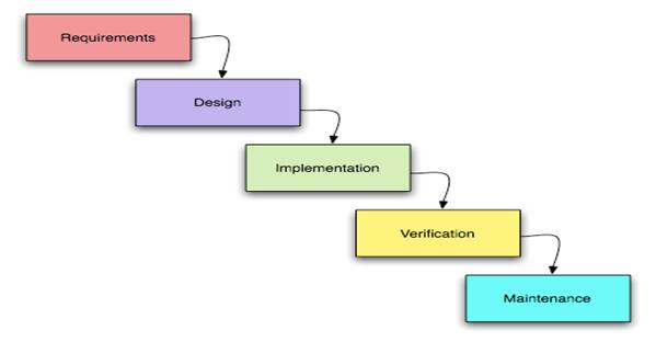design specification Design specification design specifications describe how a system performs the requirements outlined in the functional requirements depending on the system, this can include instructions on testing specific requirements, configuration settings, or review of functions or code all requirements outlined in the functional.