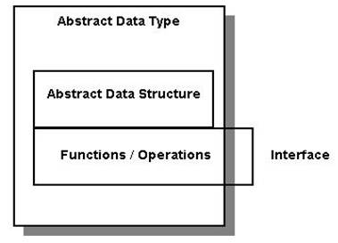 how to write abstract data type