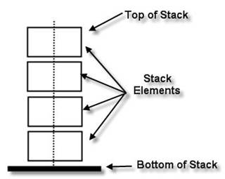 Stack Data Structure Applications | RM.