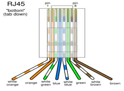 telephone wiring color codes wiring circuit diagram rj11 wiring on twisted pair cable components
