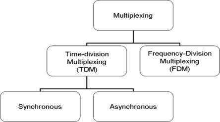 Organisation chart showing the different types of multiplexing. Source: Created by GMcC 2007.