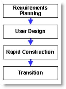 rapid means fastdependency relationships between the stages in the rapid application development process template