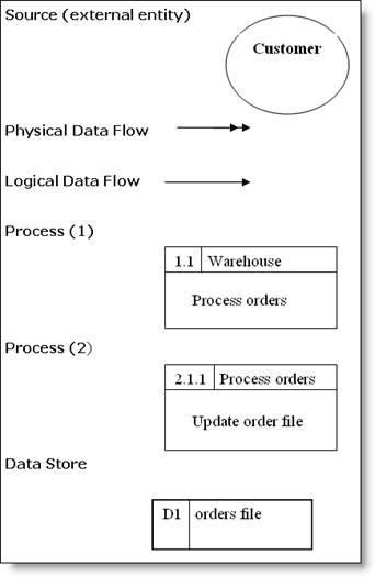 New data flow diagram with symbols diagram symbols data flow with symbols flow store data flow dat logical diagram etc ccuart Image collections