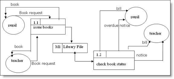computerized book borrowing and returning system Computerized borrowing and returning system:  borrow and returning books   pbos is a web-based book-annotation system that lets authors add books to read,.