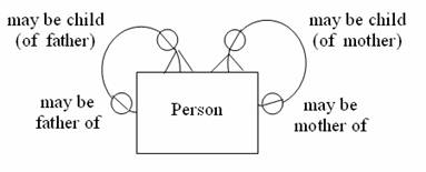 how to implement a recursive relationship