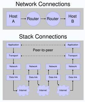 introduction internet protocol suite Protocols, the osi model and the tcp/ip protocol suite section 3  the open  systems interconnection model (osi model) was introduced to form standards for.