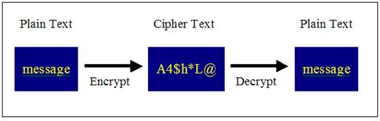 relationship between plain text and cipher decrypt