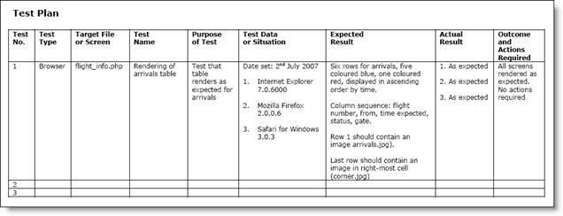 database test plan template - test plan