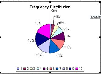 graphical representation of frequency distribution
