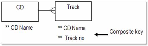 Pic016g one of the entities is called tracks which holds details of the tracks on a cd this has a composite key of cd name track number ccuart Images