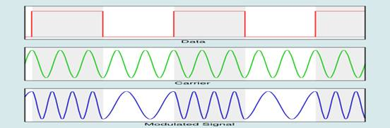 frequency modulation wiki