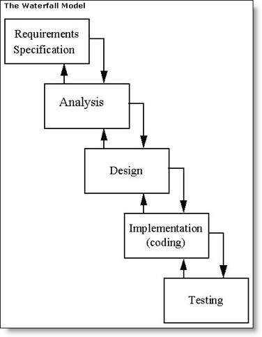 What is ssadm for Waterfall model design meaning