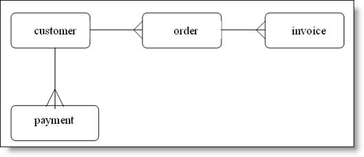 Entity relationship diagrams er example of entity relationship diagram ccuart Images
