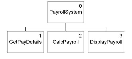Example Program Payroll System