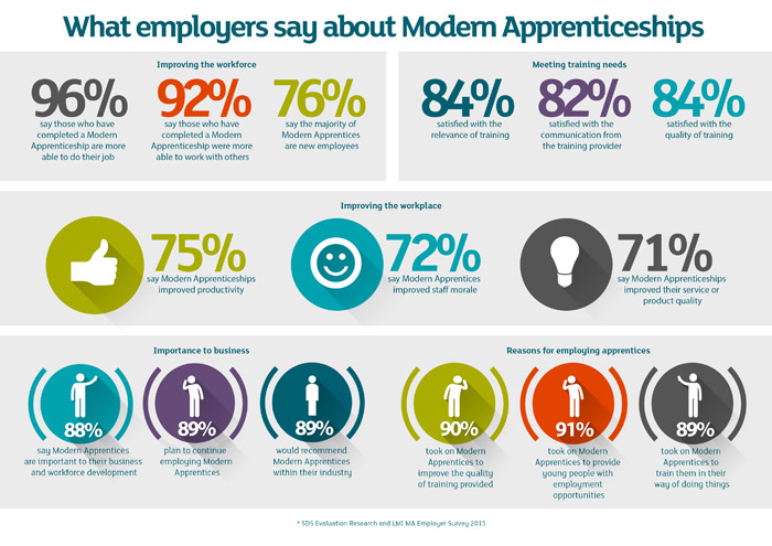 Key statistics from Skills Development Scotland survey about Modern Apprenticeships