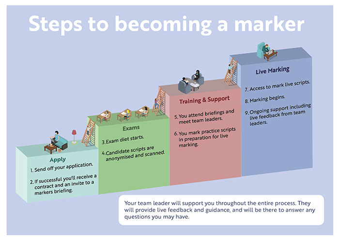 Graphic showing the steps, from becoming a marker, to completing marking tasks